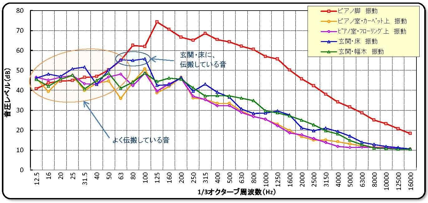 アビテックス 振動性能グラフ