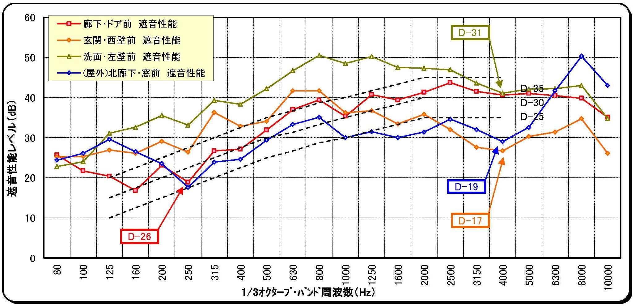 アビテックス 遮音性能グラフ