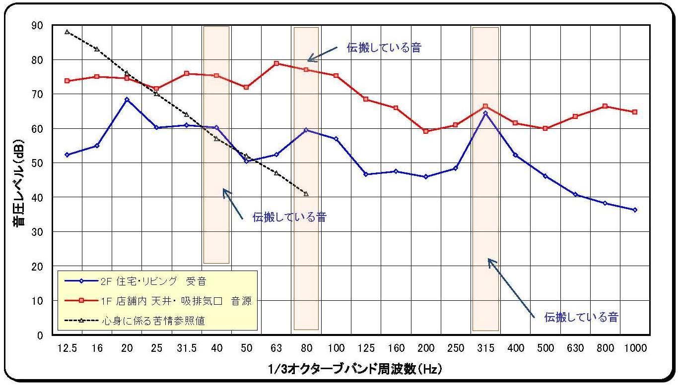 大久保騒音比較グラフ