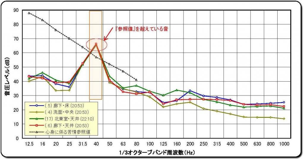 南大沢グラフ