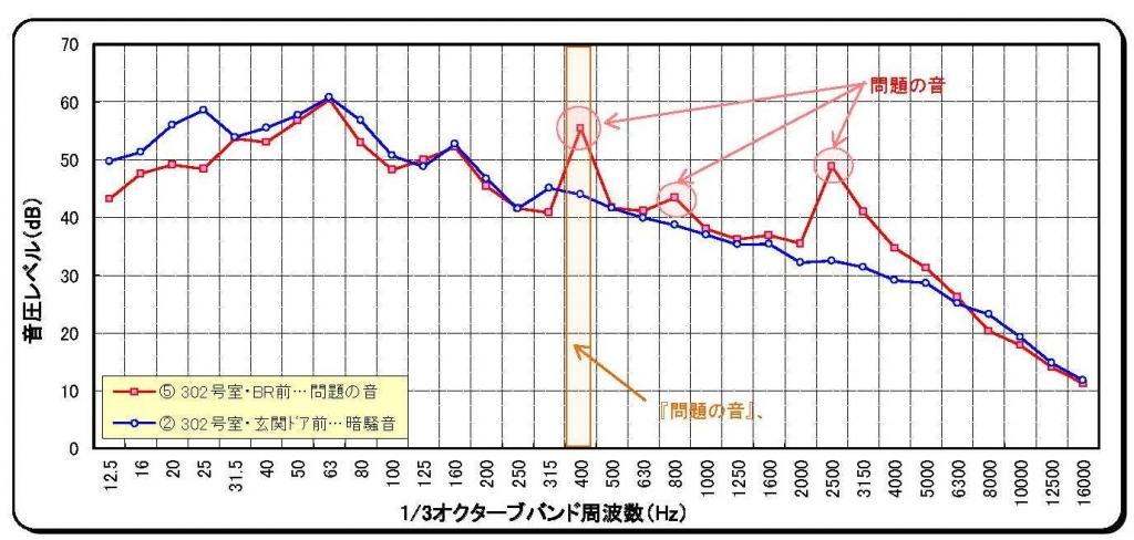 ウィーンという音グラフ
