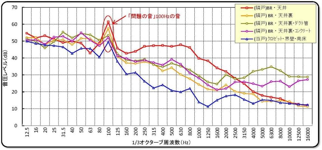 100Hzグラフ