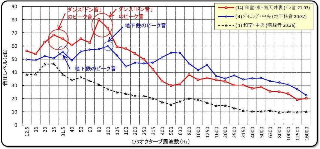 地下鉄とダンス音、比較グラフ