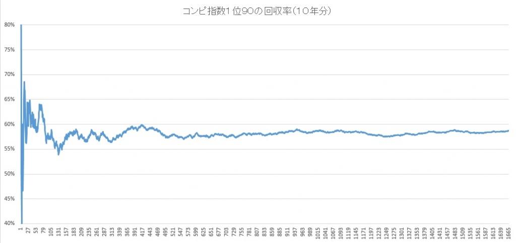 コンピ指数1位、90の回収率のグラフ