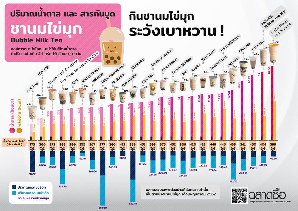 タイ タピオカミルクティー パールティー チャーノムカイムック 糖分 カロリー 添加物