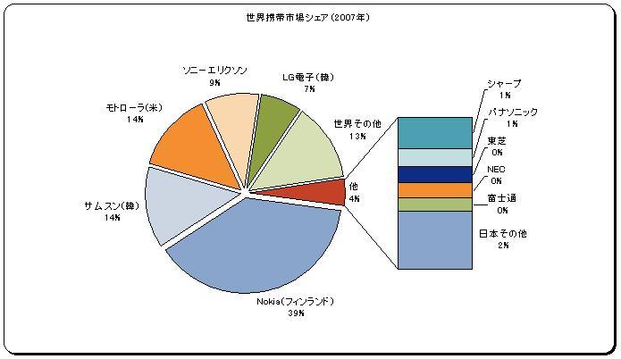 データ参照:日経新聞 グラフ:miyan21作成
