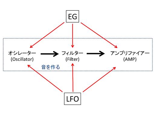 LFO,EG.jpg