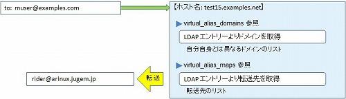 LDAP によるバーチャルドメインの管理