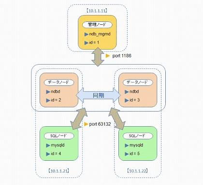 MySQL Cluster の構成
