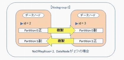 MySQL Cluster データノードのレプリケーション
