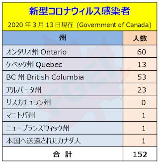 カナダの新型コロナウィルス感染者 2020年3月13日