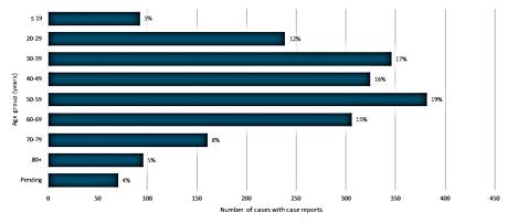 新型コロナウイルス BC州感染者グラフ