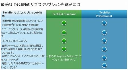 TechNet Plus比較表