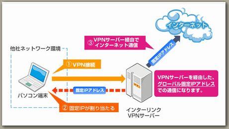 インターリンクマイIP接続イメージ