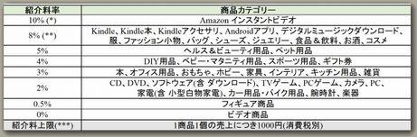 Amazonアソシエイト料率201409
