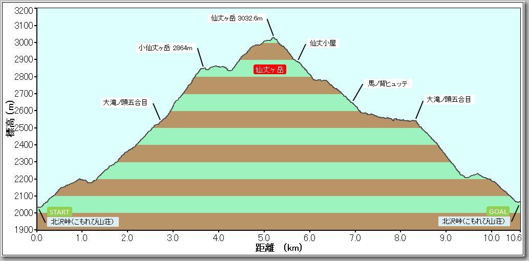 仙丈ヶ岳プロファイル140905