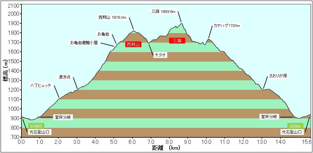 三嶺プロファイル2014.8.30