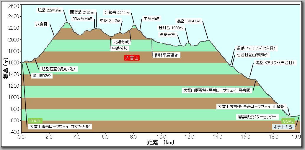 大雪山プロファイル