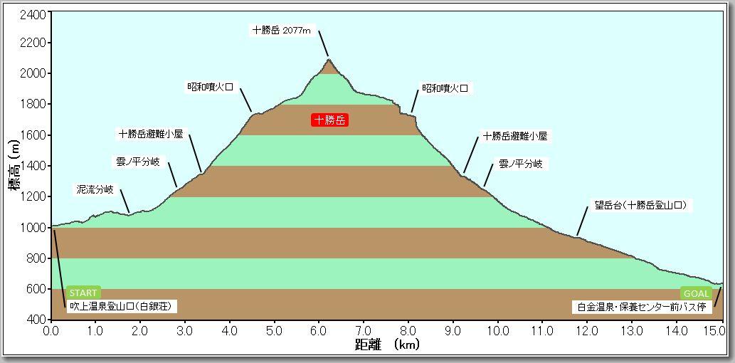 十勝岳プロファイル