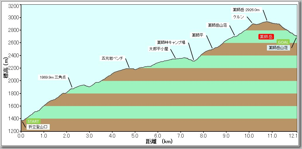 薬師岳プロファイル141011