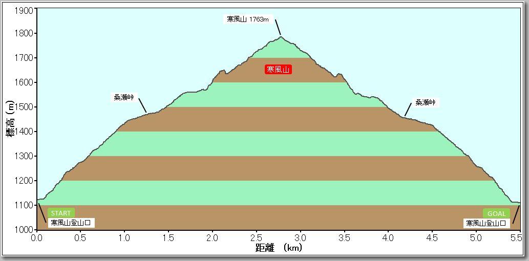 寒風山プロファイル