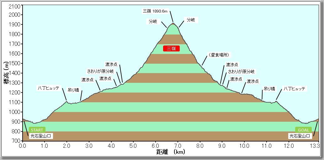 三嶺プロファイル
