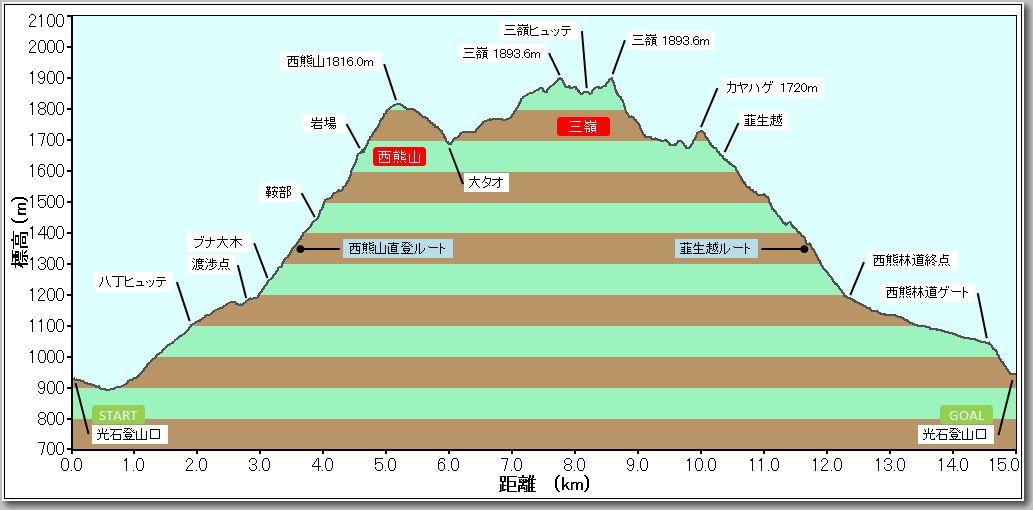 西熊山プロファイル