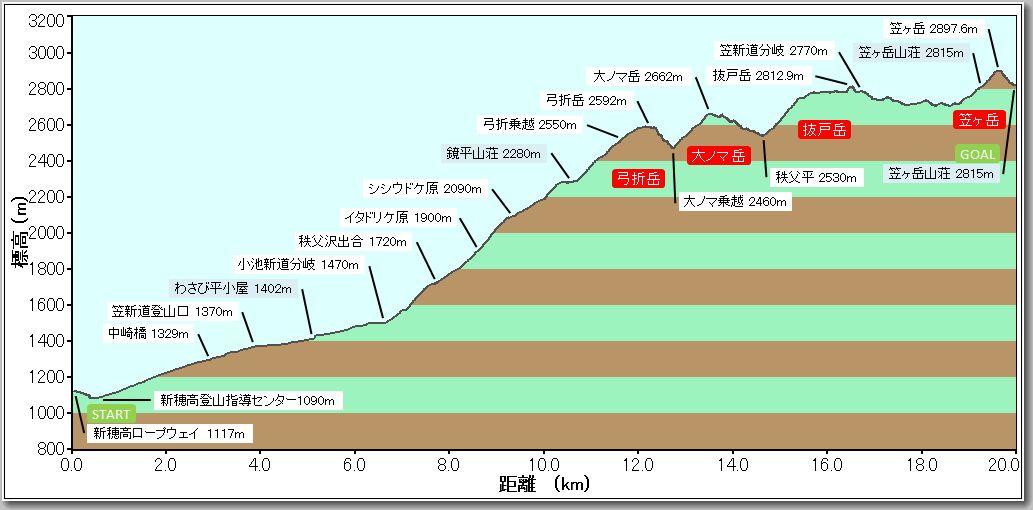 笠ヶ岳プロファイル