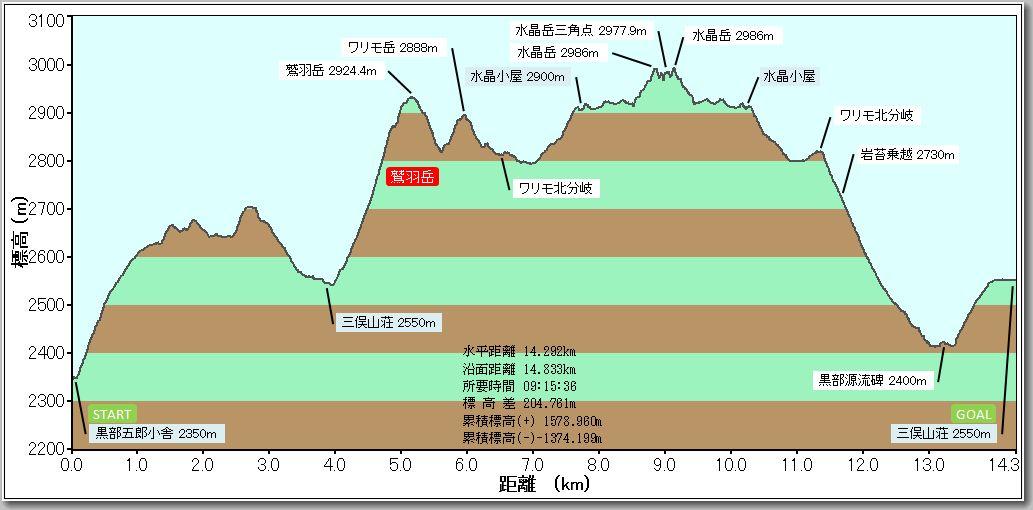 鷲羽岳・水晶岳プロファイル