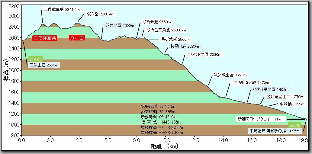 双六岳プロファイル