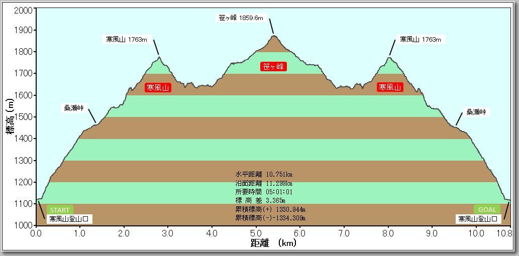 寒風山・笹ヶ峰プロファイル