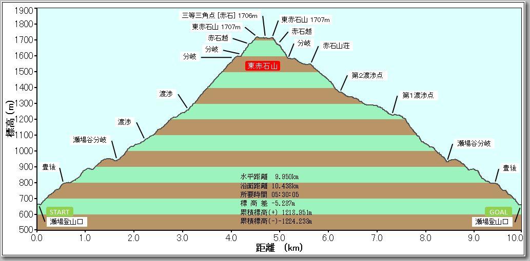 東赤石山プロファイル
