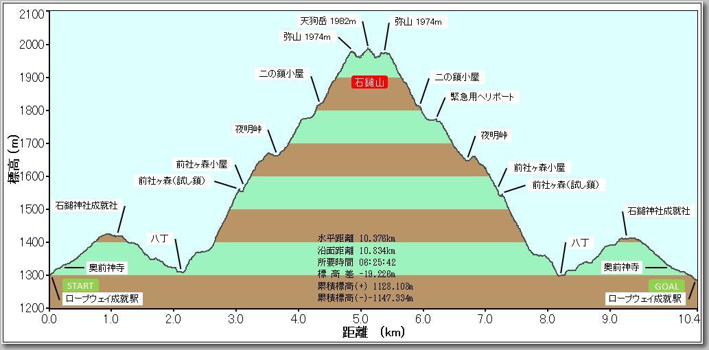 石鎚山プロファイル