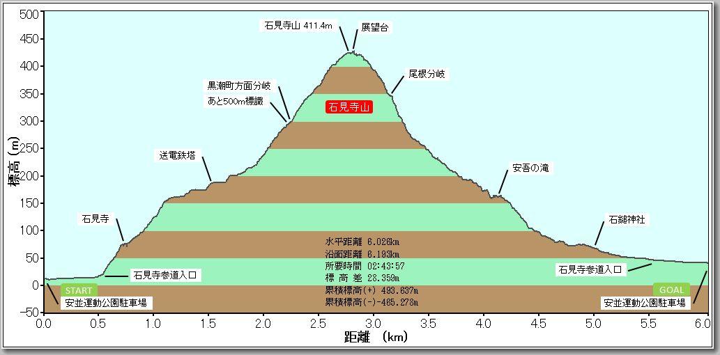 石見寺山プロファイル