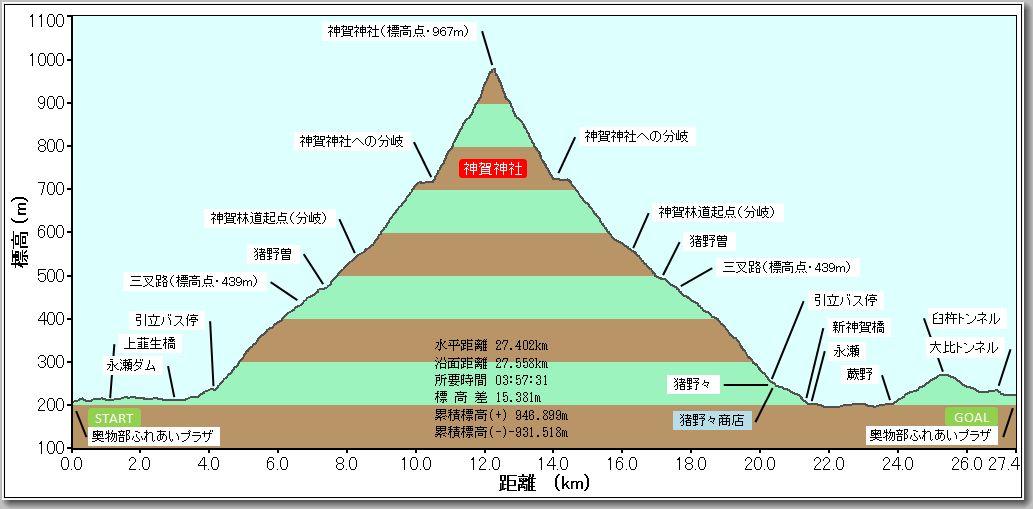 神賀神社プロファイル