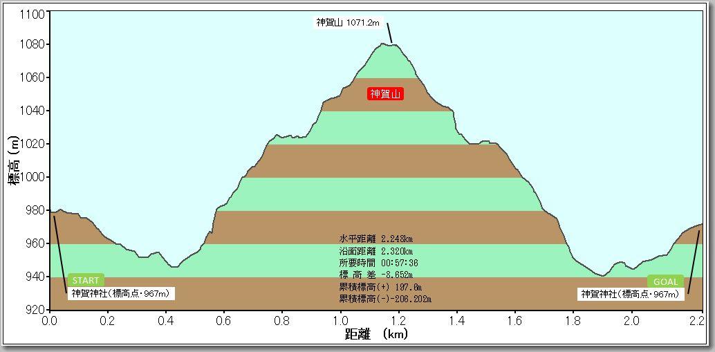 神賀山プロファイル