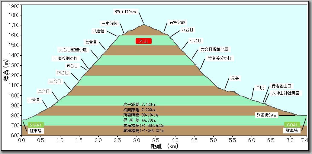 大山プリファイル