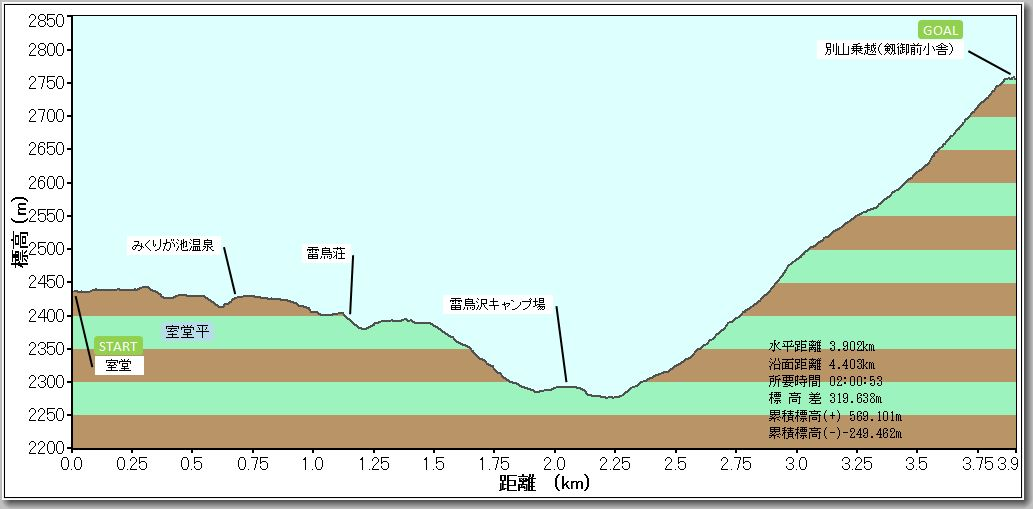 立山プロファイル
