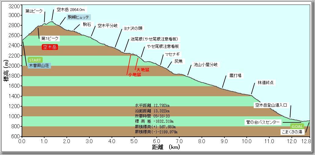 空木岳プロファイル