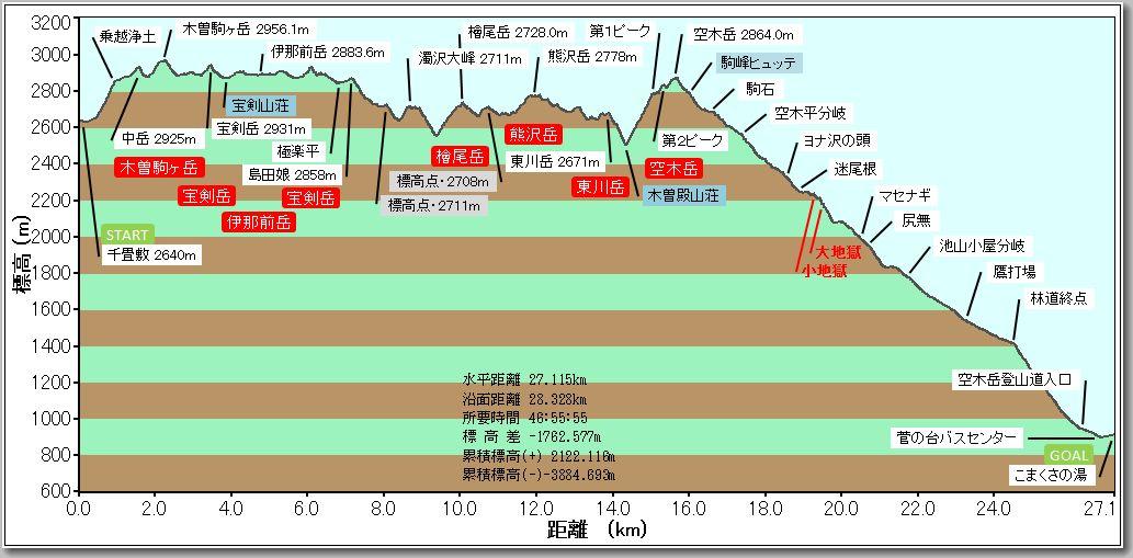木曽駒ヶ岳プロファイル