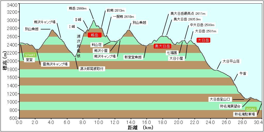 剱岳プロファイル