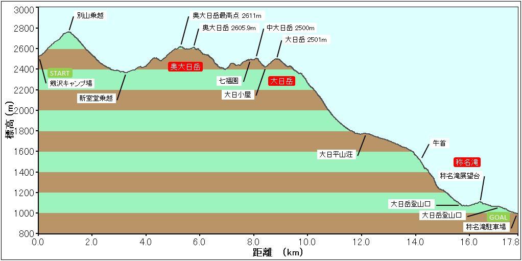 大日岳プロファイル