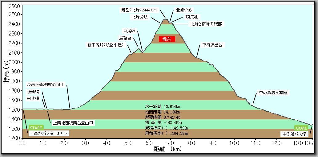 焼岳プロファイル