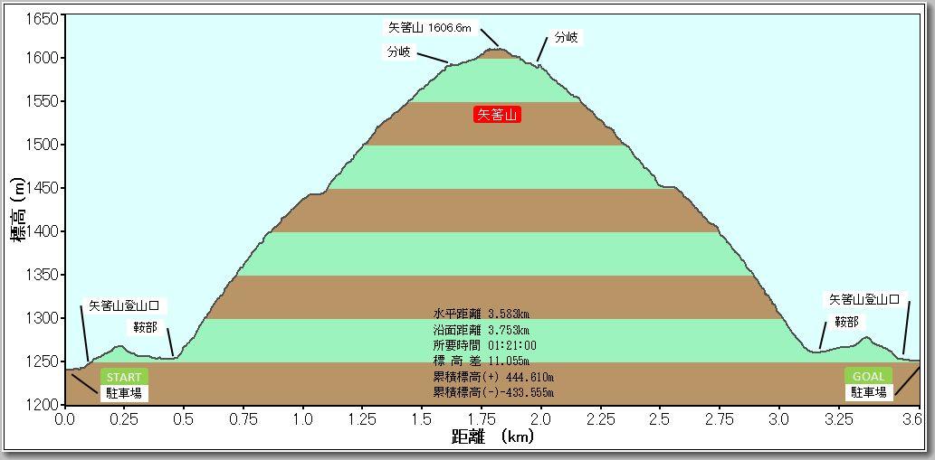 矢筈山プロファイル