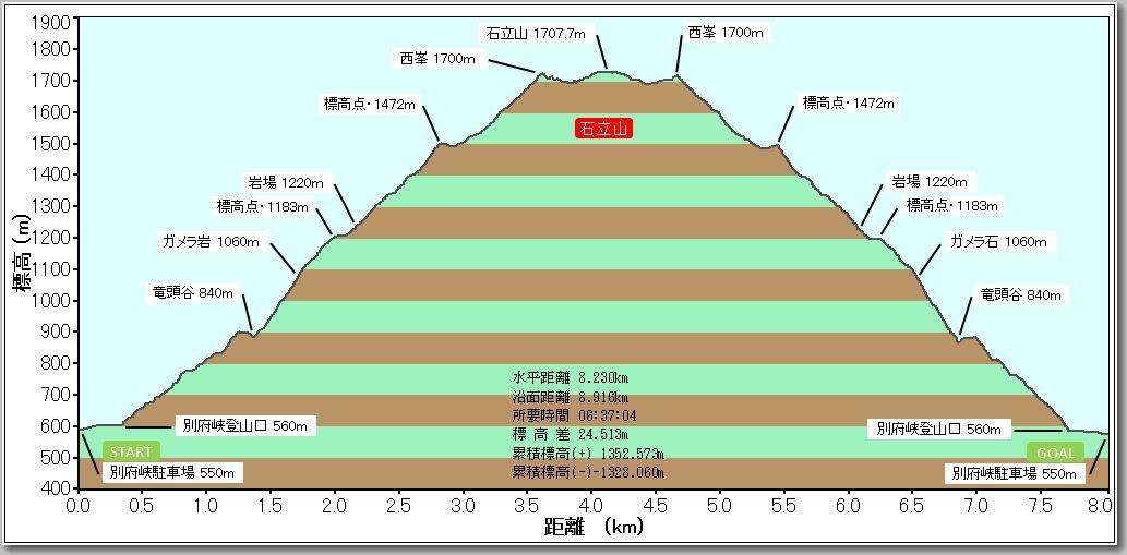 石立山プロファイル