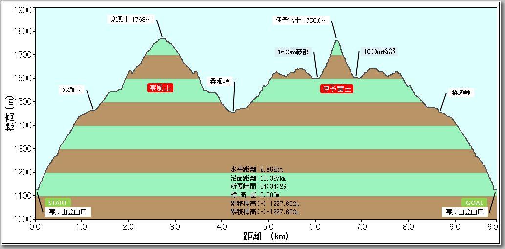 寒風山・伊予富士プロファイル