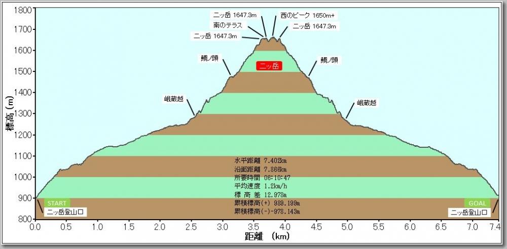 二ッ岳プロファイル