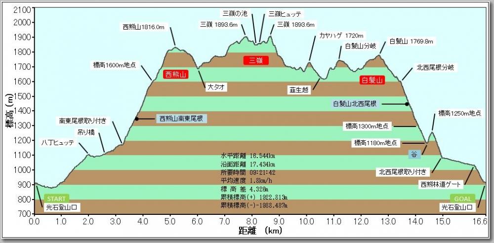 西熊山・三嶺・白髪山プロファイル