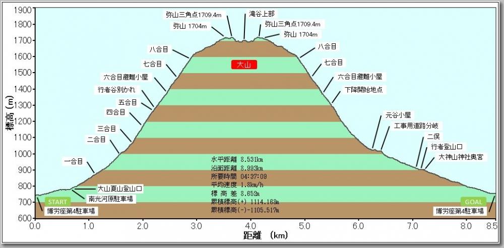 大山プロファイル
