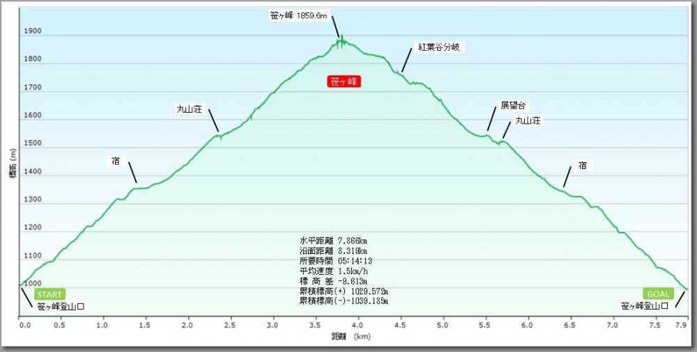 笹ヶ峰プロファイル